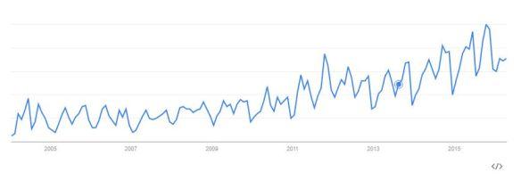 Estadístiques sobre l'evolució de les cerques de Google relacionades amb el maltractament animal .